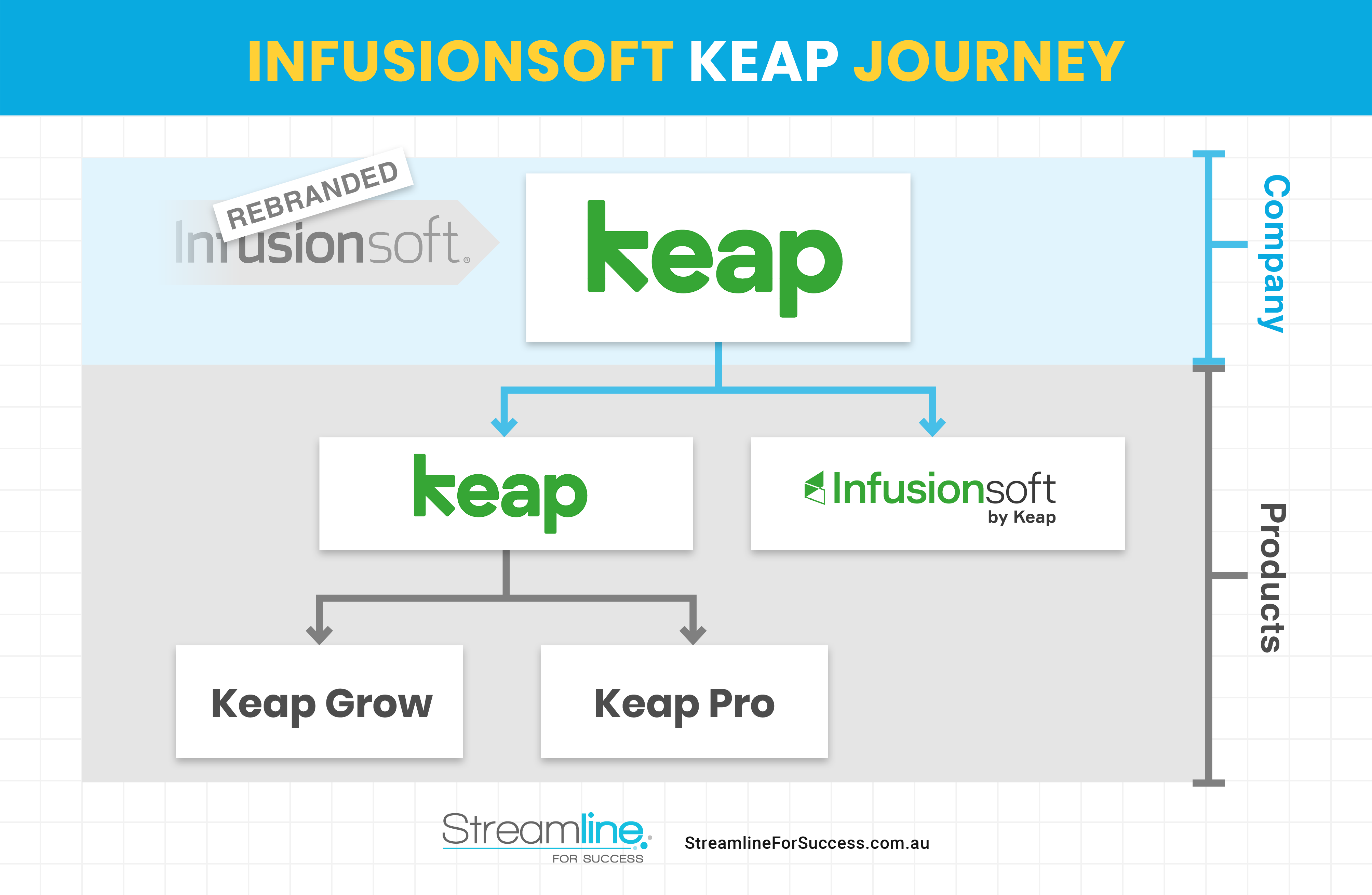 Keap Infusionsoft Product Family - Streamline For Success